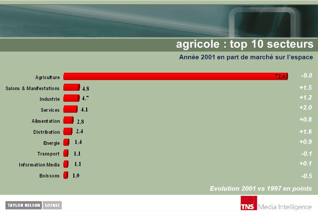 agricole : top 10 secteurs