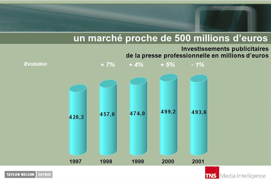 un marché proche de 500 millions d'euros