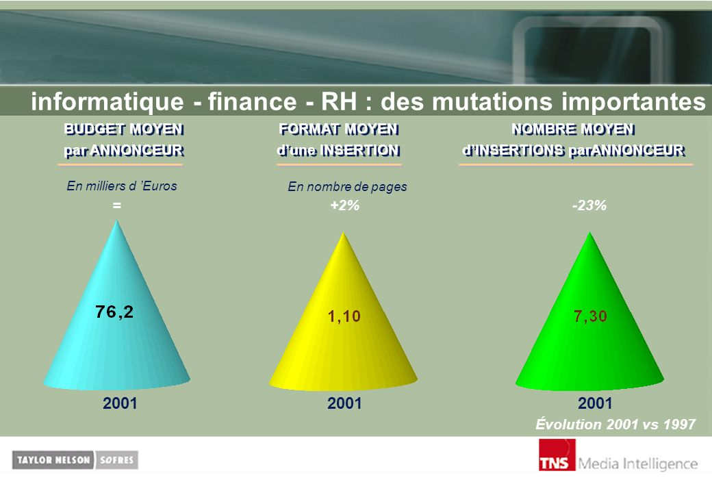 informatique - finance - RH : des mutations importantes