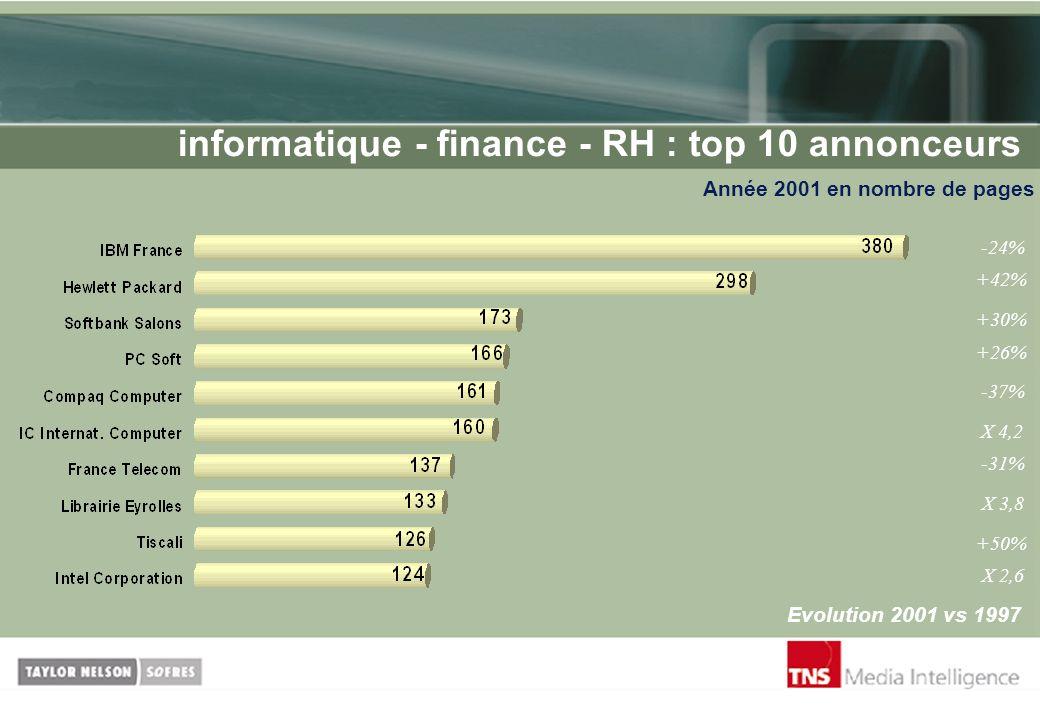informatique - finance - RH : top 10 annonceurs
