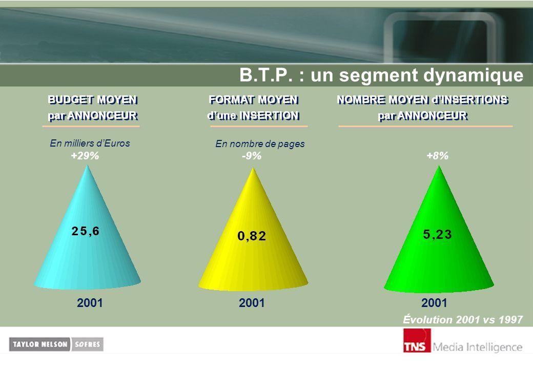 B.T.P. : un segment dynamique