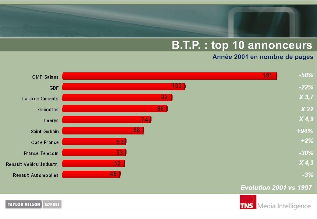 B.T.P. : top 10 annonceurs Année 2001 en nombre de pages