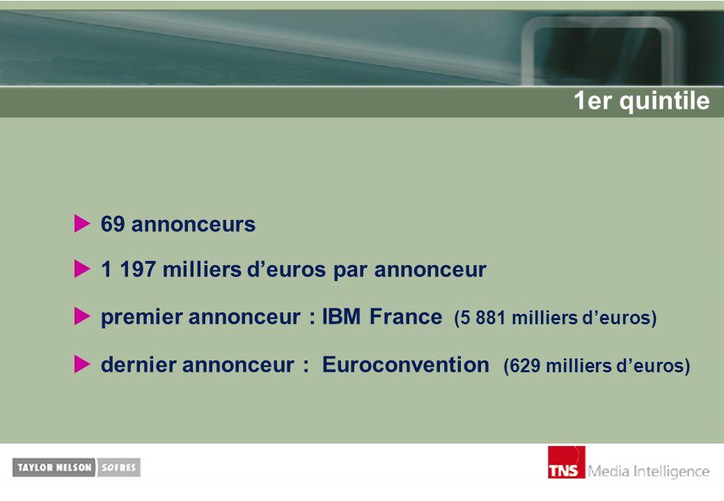 1er quintile 69 annonceurs 1 197 milliers d'euros par annonceur