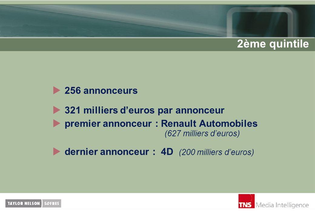 2ème quintile 256 annonceurs 321 milliers d'euros par annonceur