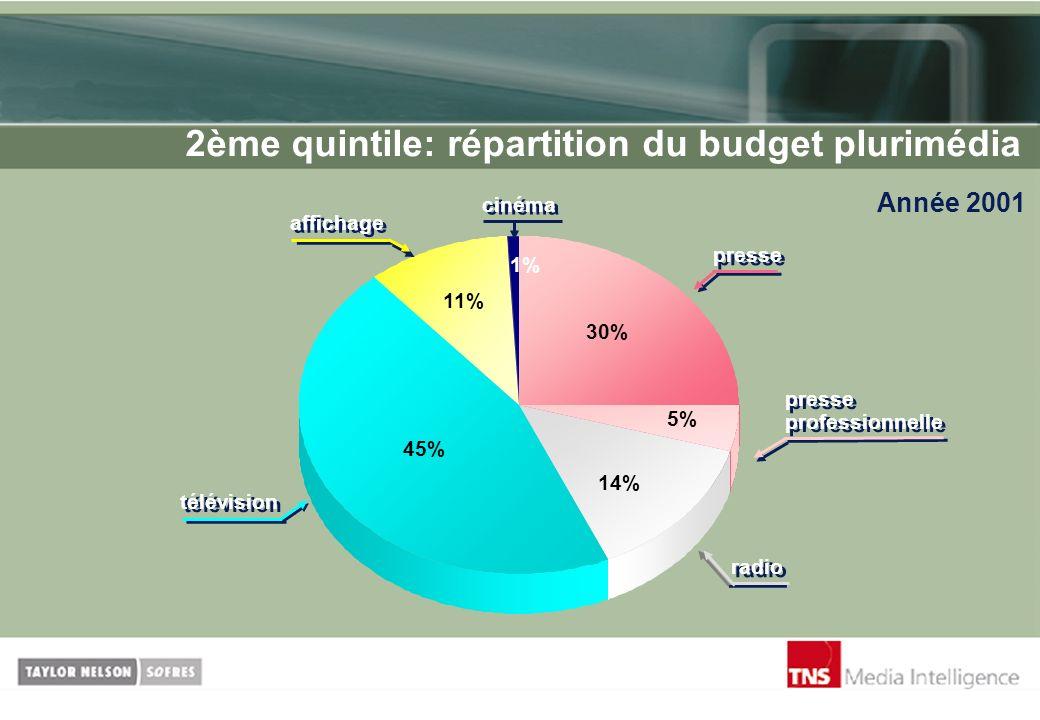 2ème quintile: répartition du budget plurimédia