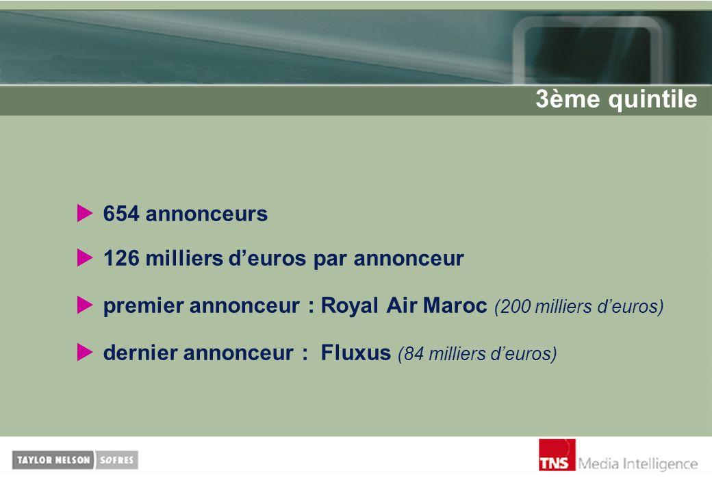 3ème quintile 654 annonceurs 126 milliers d'euros par annonceur