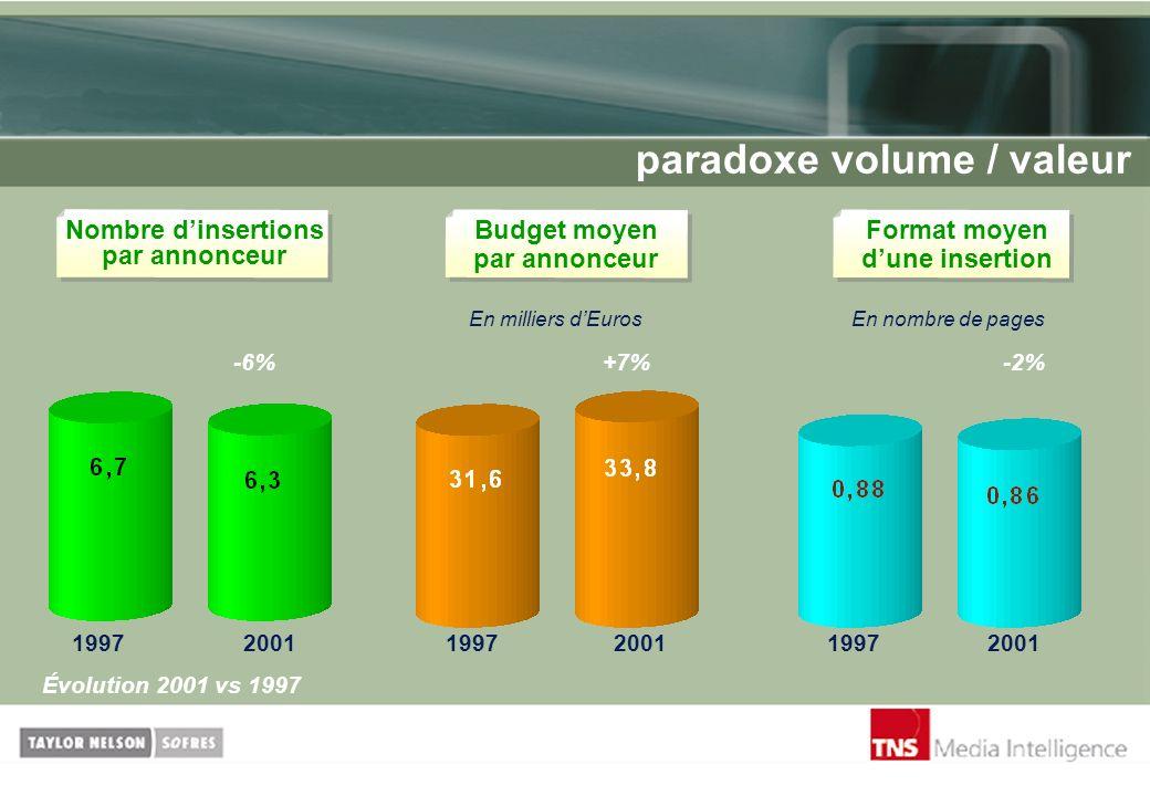 paradoxe volume / valeur