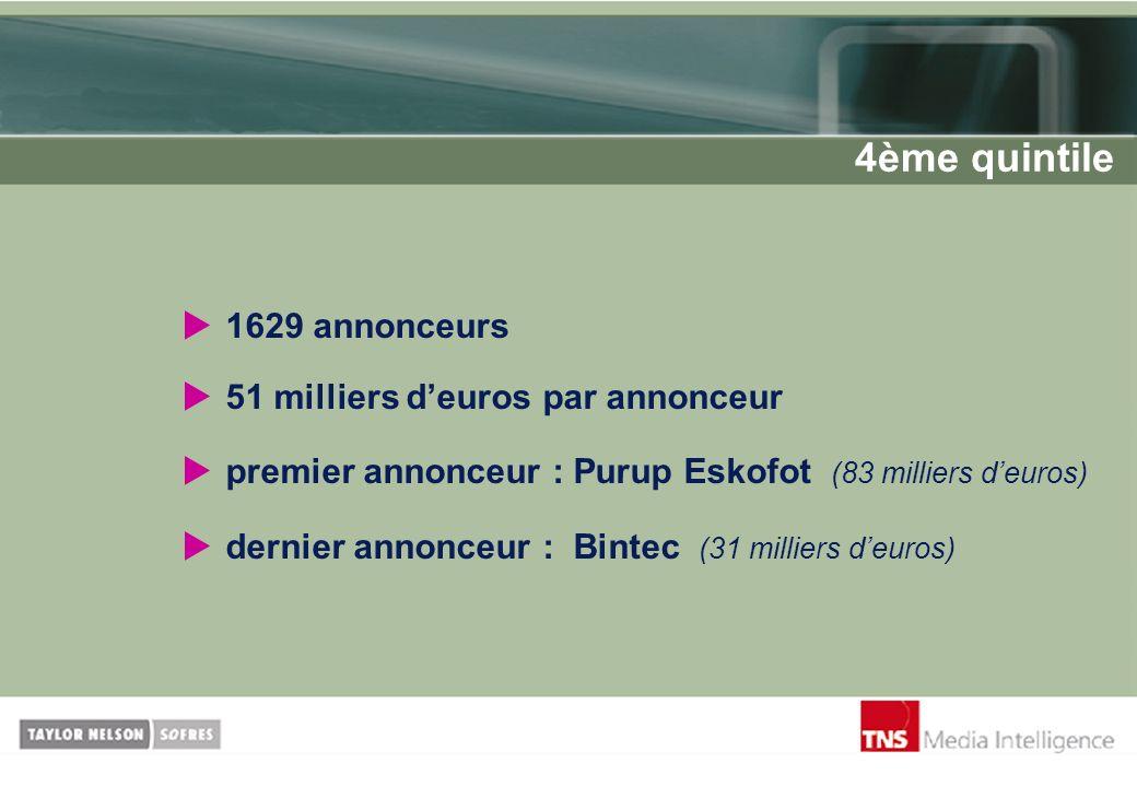 4ème quintile 1629 annonceurs 51 milliers d'euros par annonceur