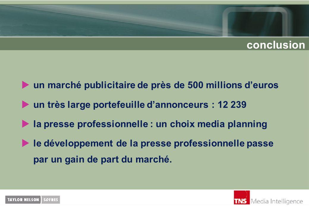 conclusion un marché publicitaire de près de 500 millions d'euros