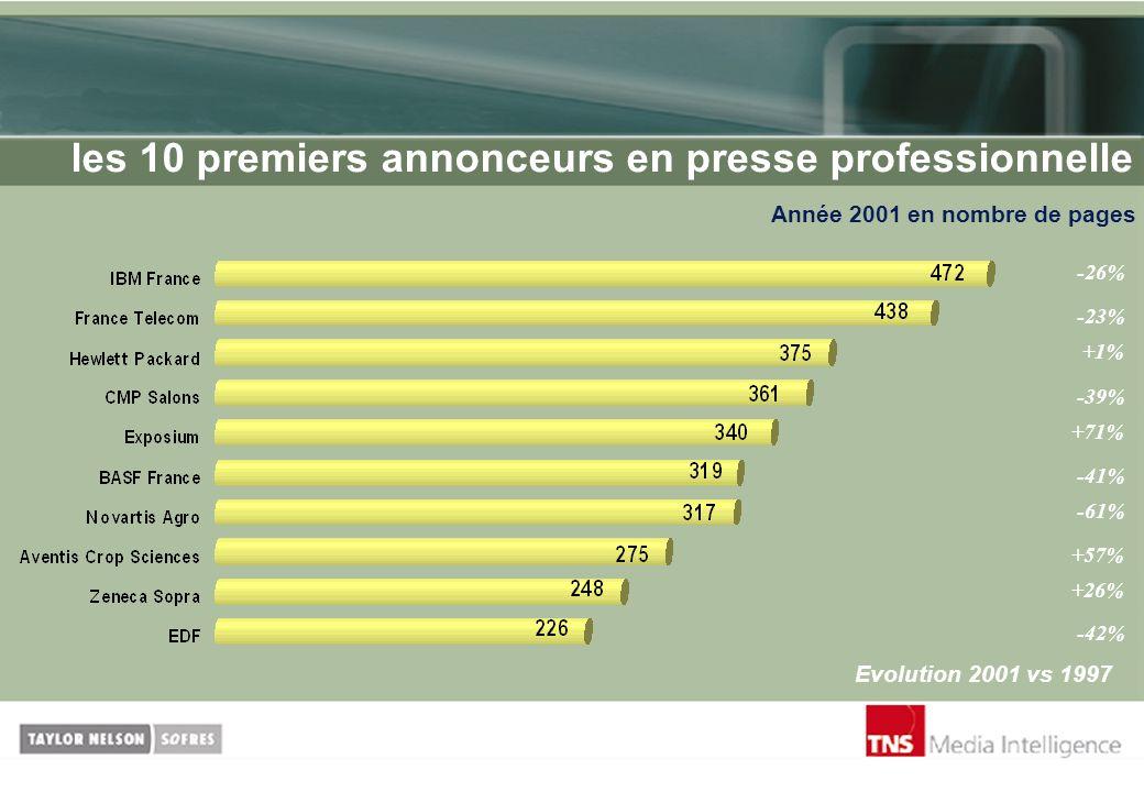 les 10 premiers annonceurs en presse professionnelle