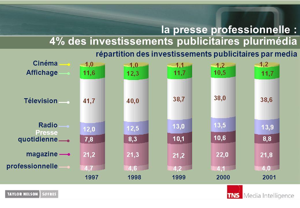 la presse professionnelle : 4% des investissements publicitaires plurimédia