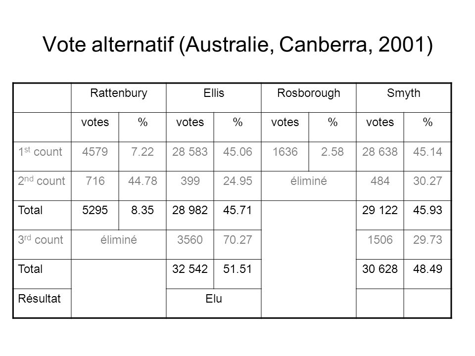 Vote alternatif (Australie, Canberra, 2001)