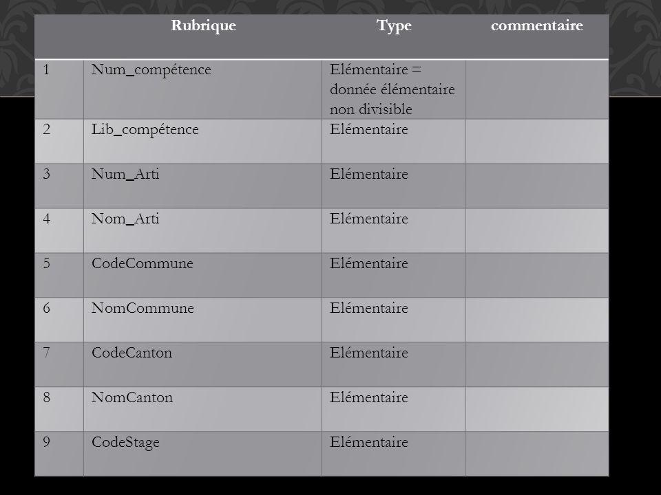 Rubrique Type. commentaire. 1. Num_compétence. Elémentaire = donnée élémentaire non divisible. 2.