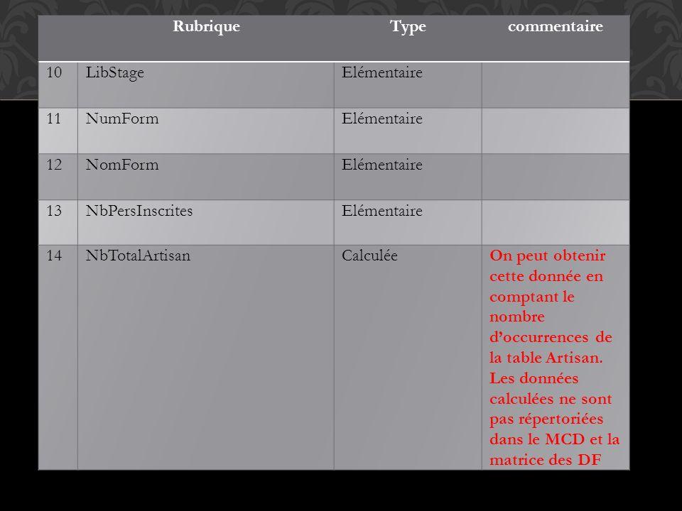 Rubrique Type. commentaire. 10. LibStage. Elémentaire. 11. NumForm. 12. NomForm. 13. NbPersInscrites.