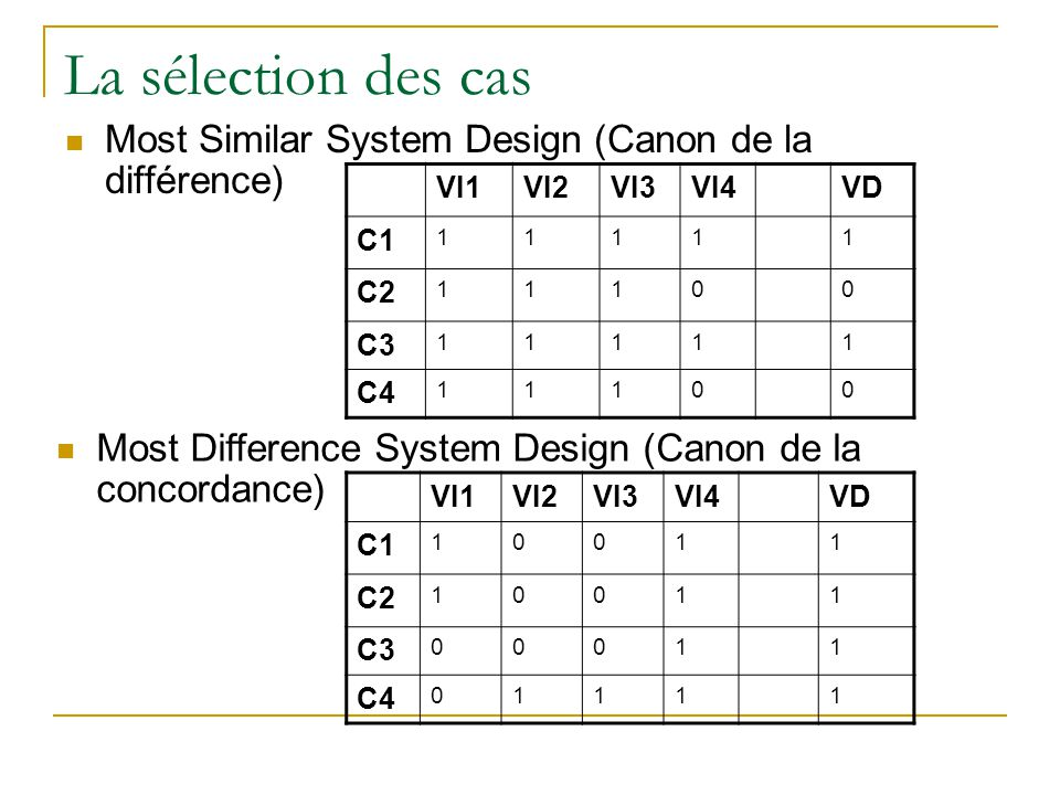 La sélection des cas Most Similar System Design (Canon de la différence) VI1. VI2. VI3. VI4. VD.