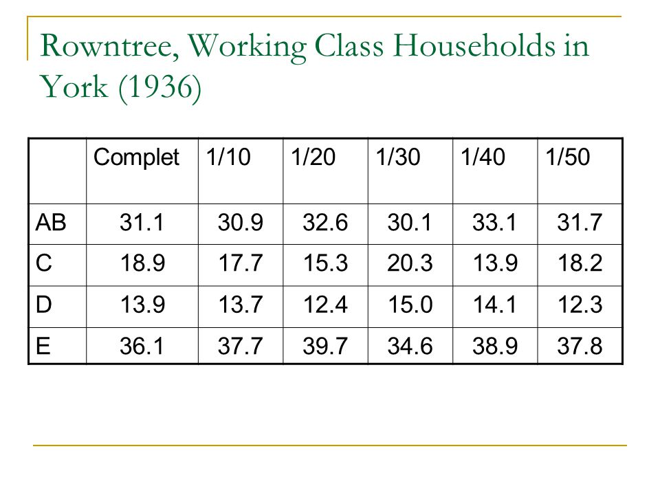 Rowntree, Working Class Households in York (1936)