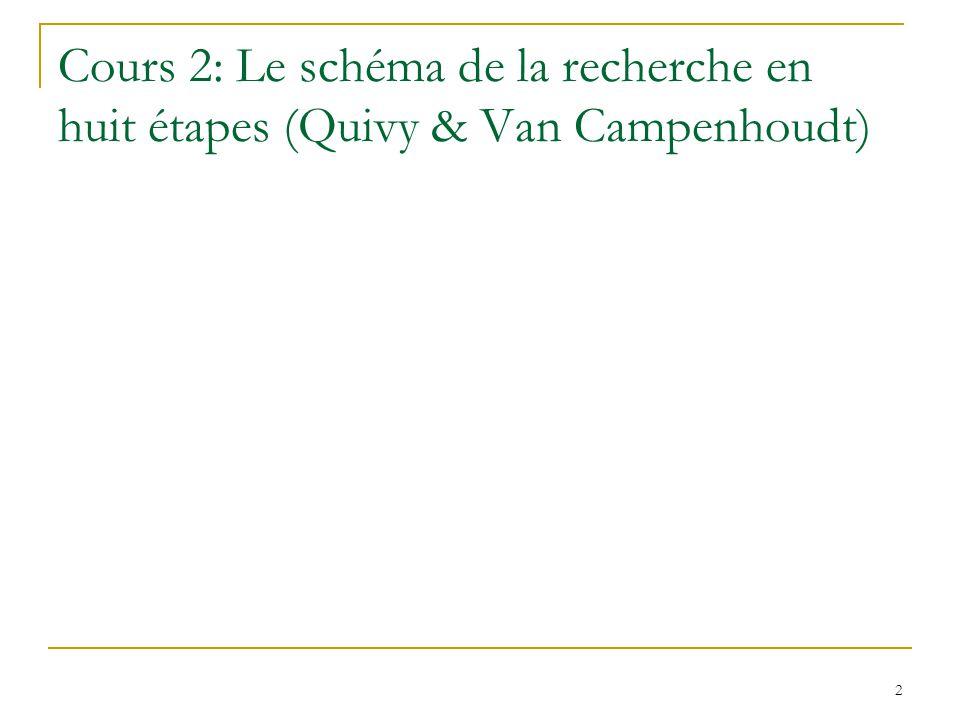 Cours 2: Le schéma de la recherche en huit étapes (Quivy & Van Campenhoudt)