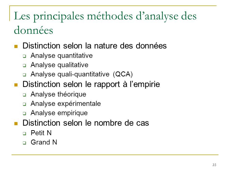 Les principales méthodes d'analyse des données