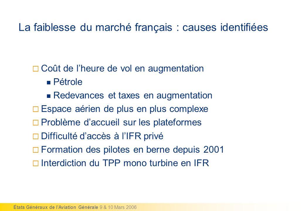La faiblesse du marché français : causes identifiées