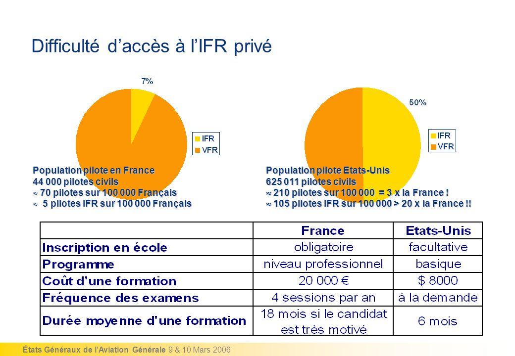 Difficulté d'accès à l'IFR privé