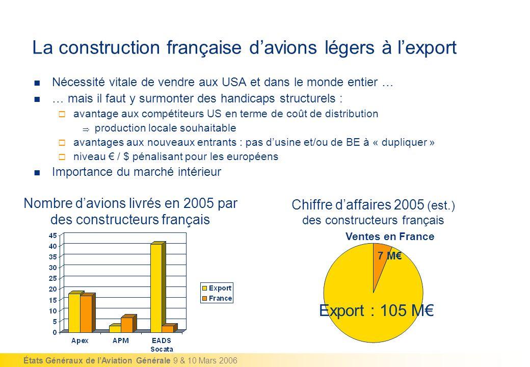 La construction française d'avions légers à l'export