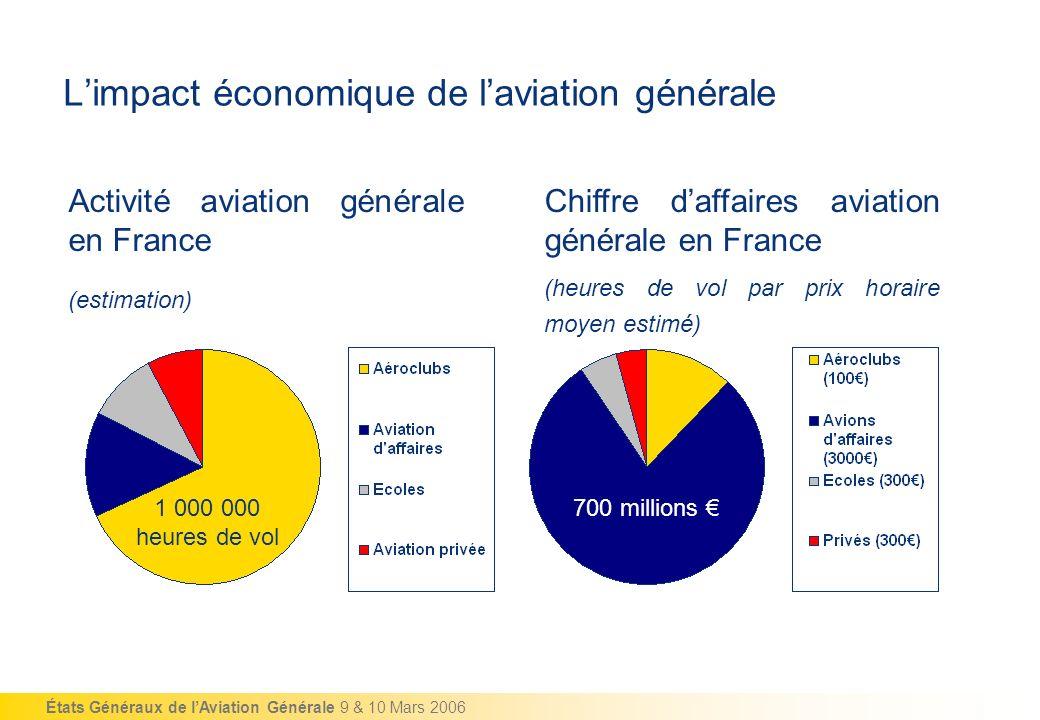 L'impact économique de l'aviation générale