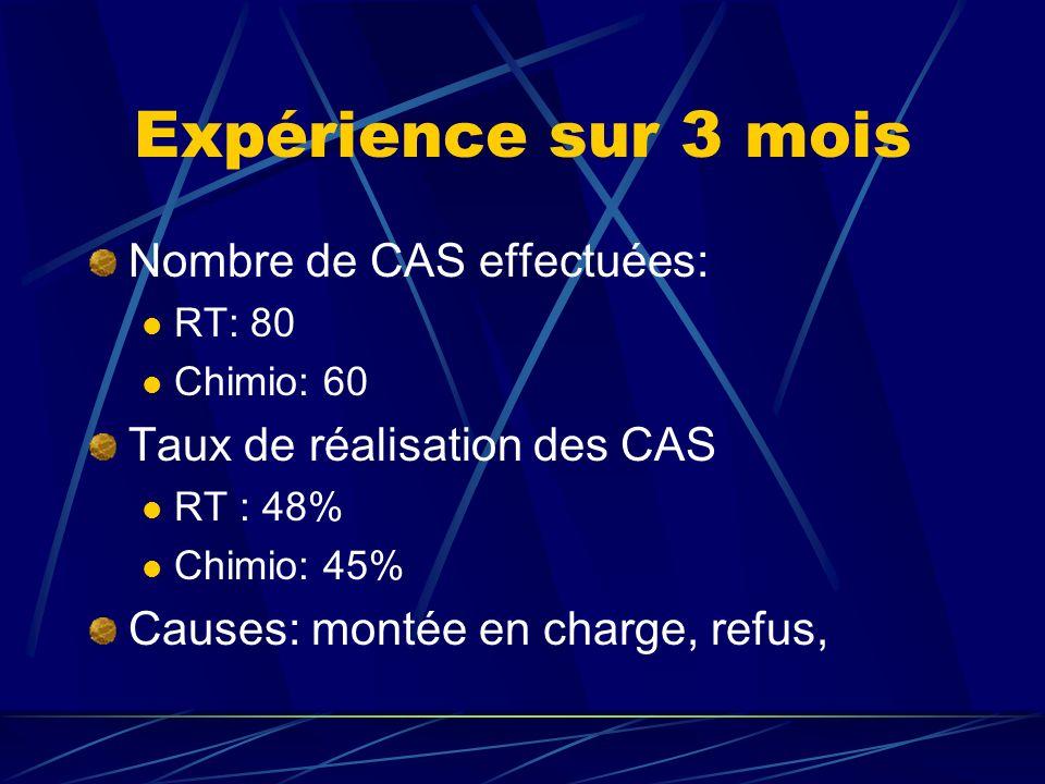Expérience sur 3 mois Nombre de CAS effectuées: