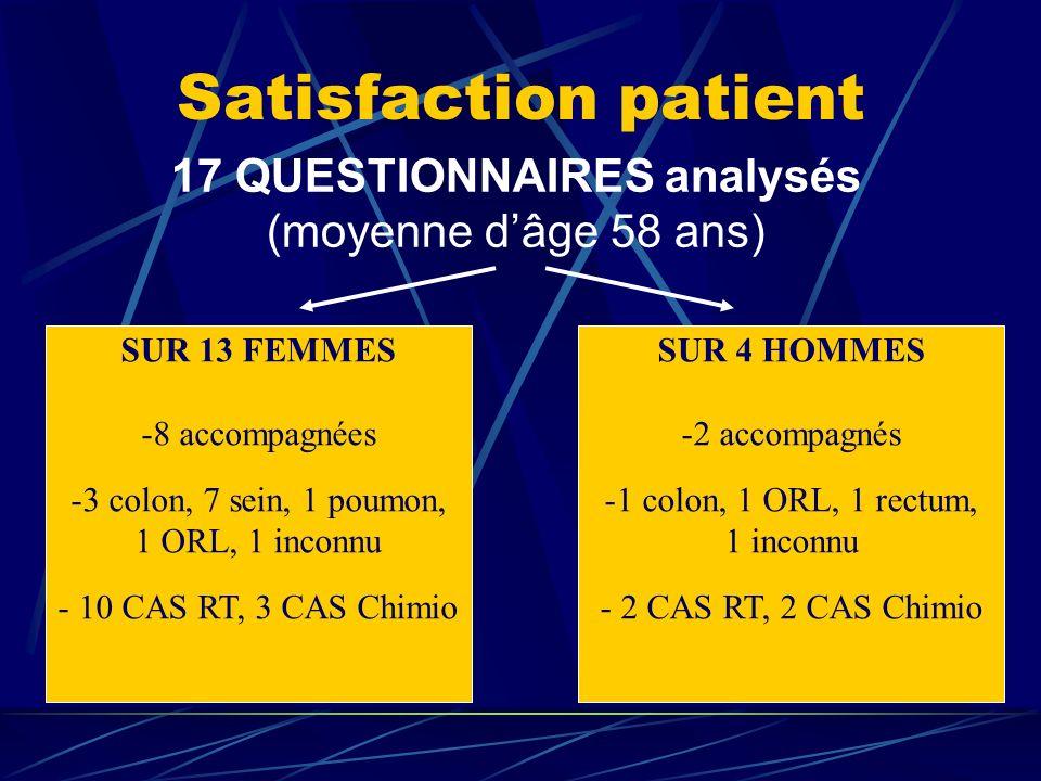 Satisfaction patient 17 QUESTIONNAIRES analysés (moyenne d'âge 58 ans)