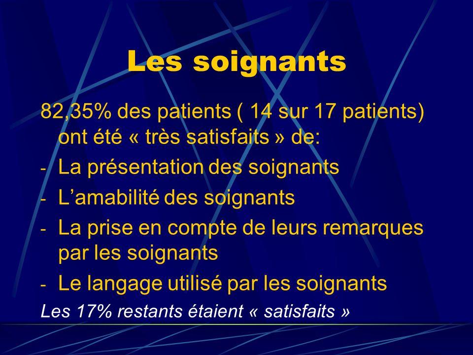 Les soignants 82,35% des patients ( 14 sur 17 patients) ont été « très satisfaits » de: La présentation des soignants.