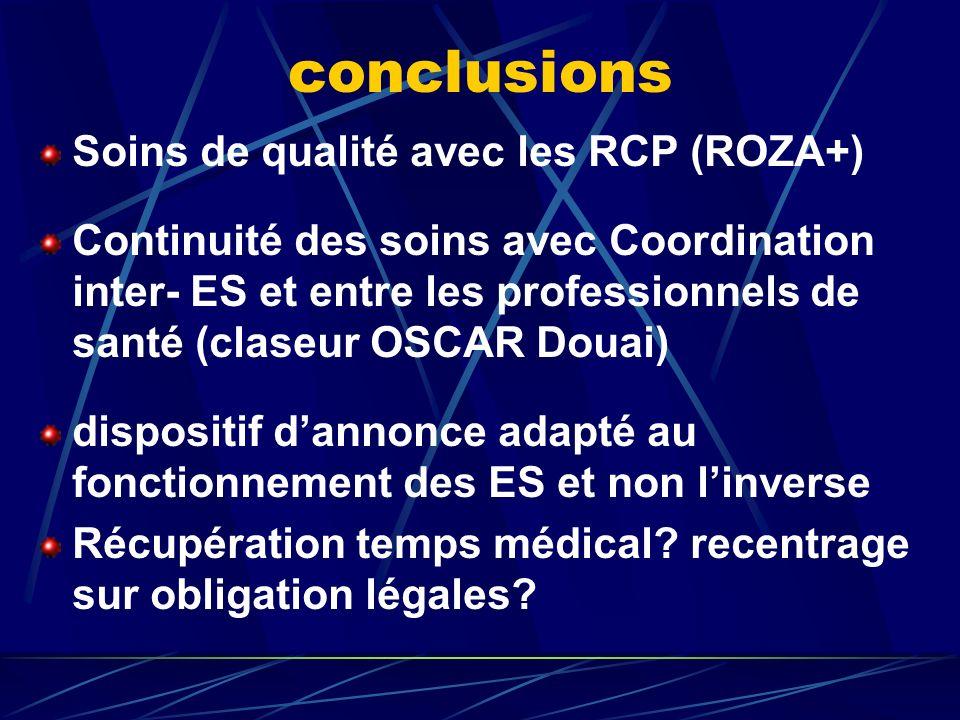 conclusions Soins de qualité avec les RCP (ROZA+)