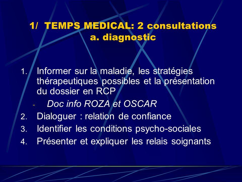 1/ TEMPS MEDICAL: 2 consultations a. diagnostic