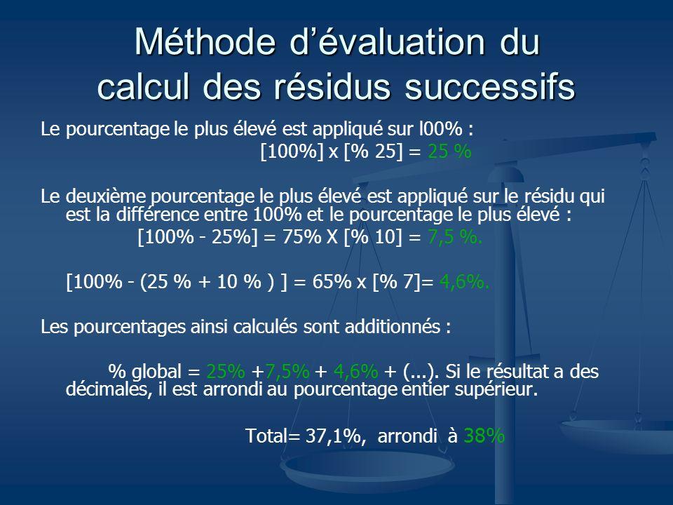 Méthode d'évaluation du calcul des résidus successifs