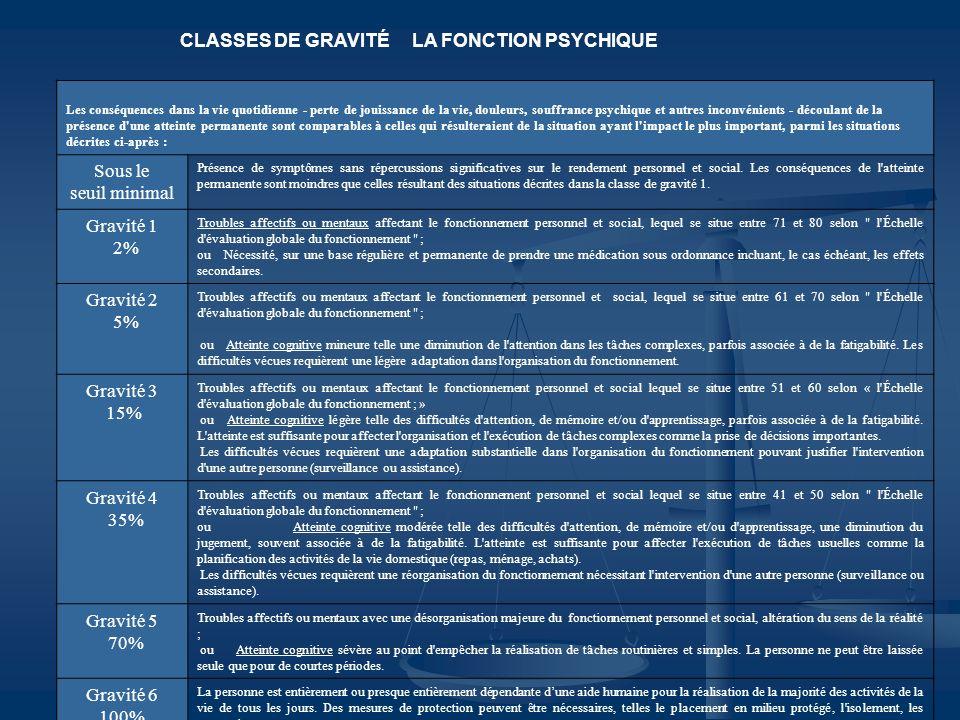 CLASSES DE GRAVITÉ LA FONCTION PSYCHIQUE