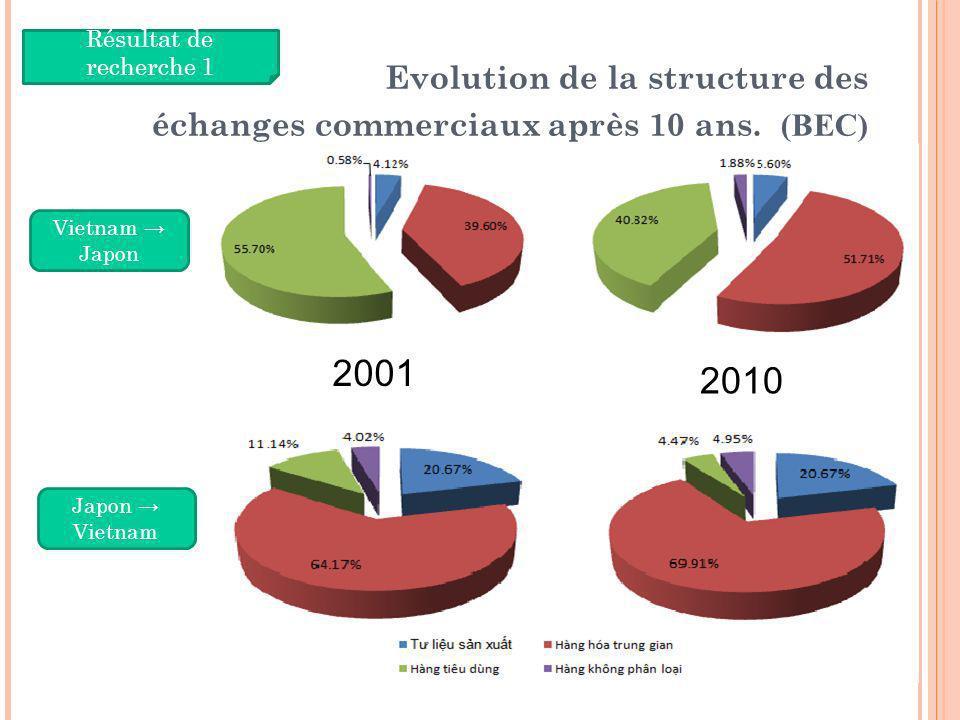 Evolution de la structure des échanges commerciaux après 10 ans. (BEC)
