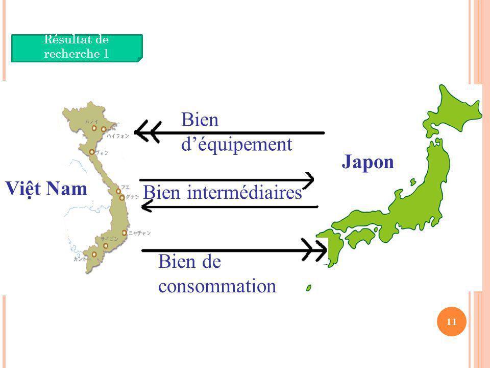 Japon Bien d'équipement Bien de consommation Bien intermédiaires