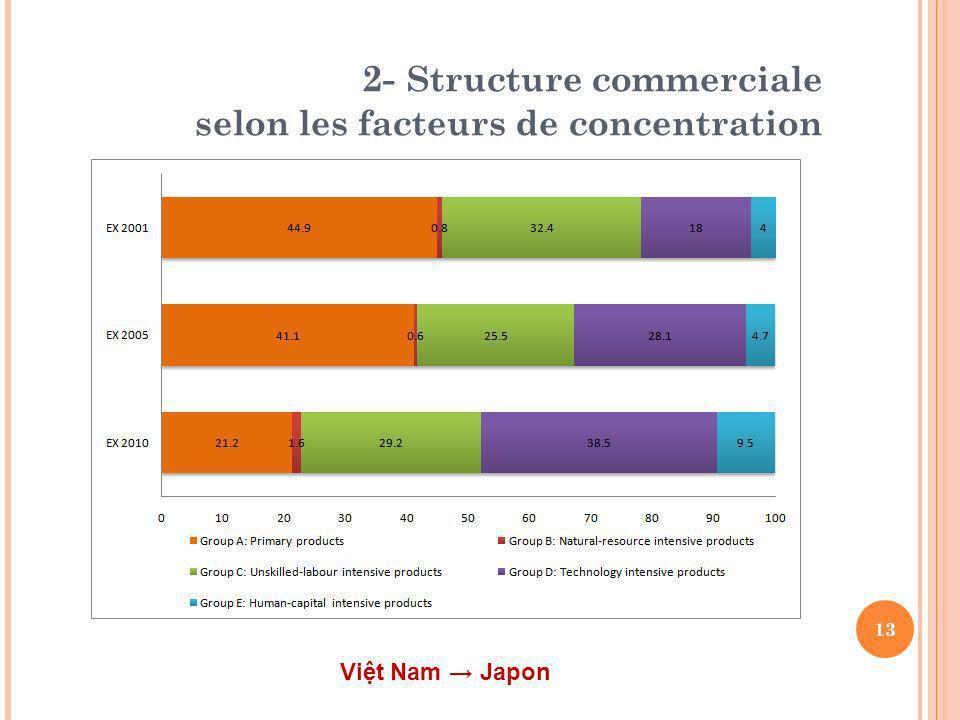 2- Structure commerciale selon les facteurs de concentration