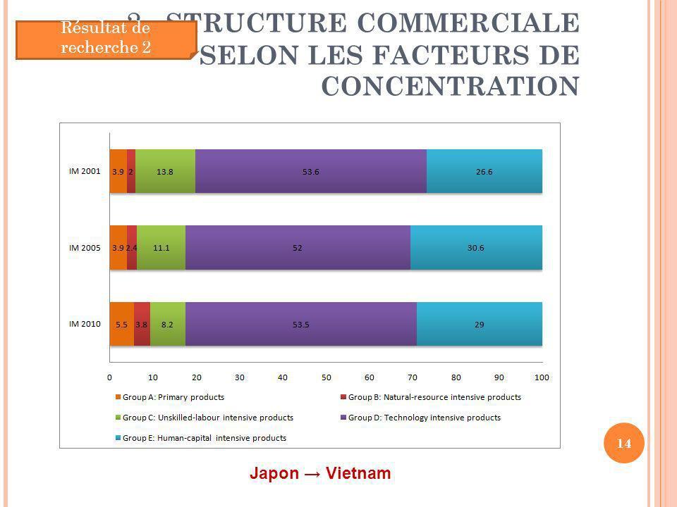 2. STRUCTURE COMMERCIALE SELON LES FACTEURS DE CONCENTRATION