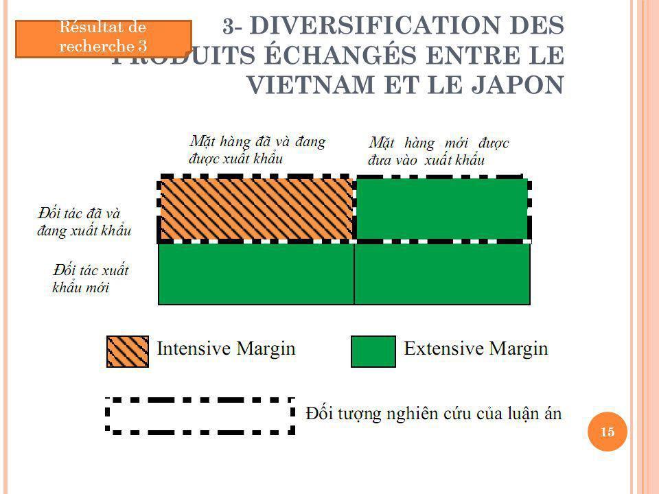 3- DIVERSIFICATION DES PRODUITS ÉCHANGÉS ENTRE LE VIETNAM ET LE JAPON