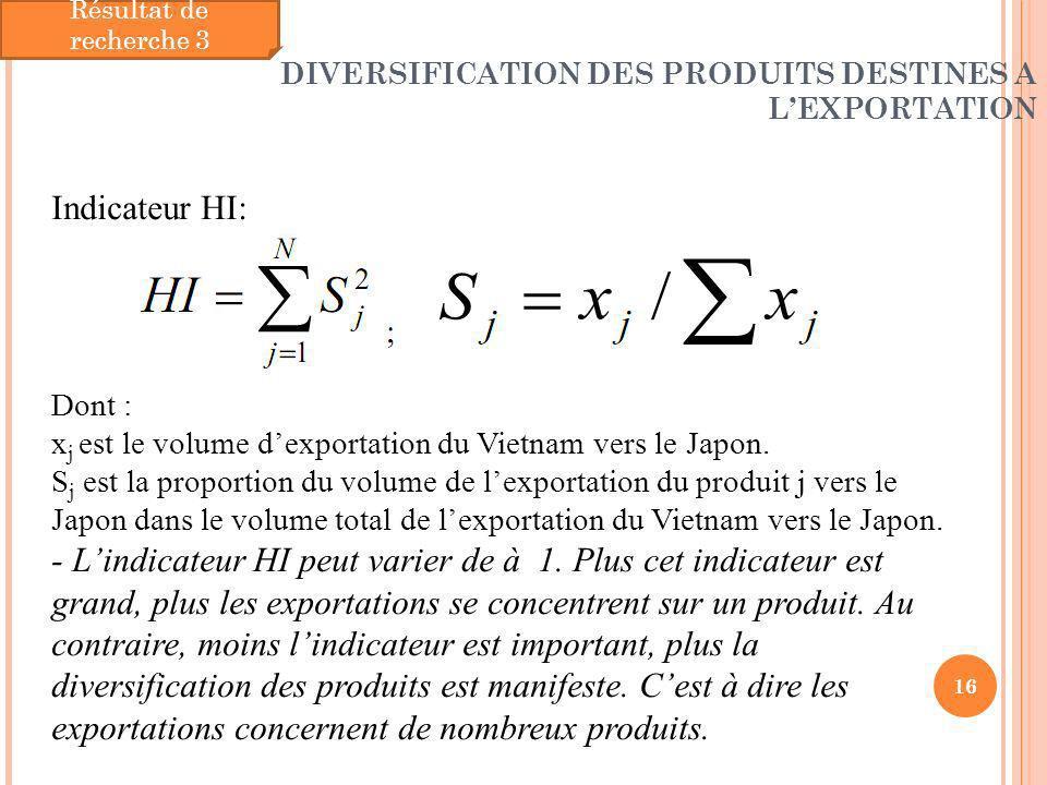 Résultat de recherche 3 DIVERSIFICATION DES PRODUITS DESTINES A L'EXPORTATION. Indicateur HI: Dont :