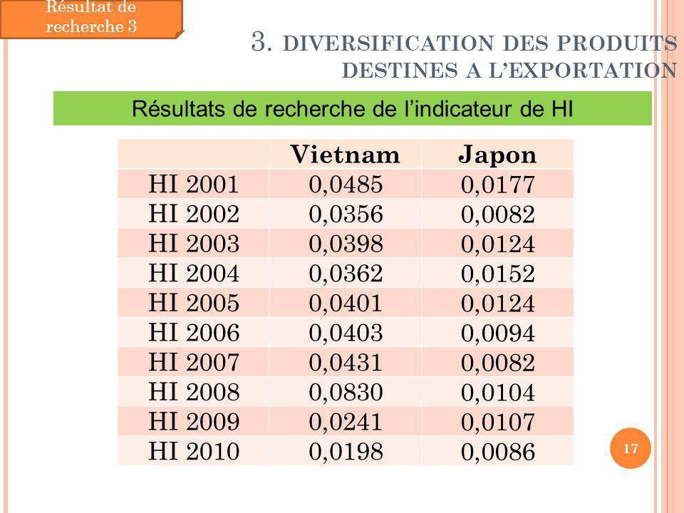Résultats de recherche de l'indicateur de HI