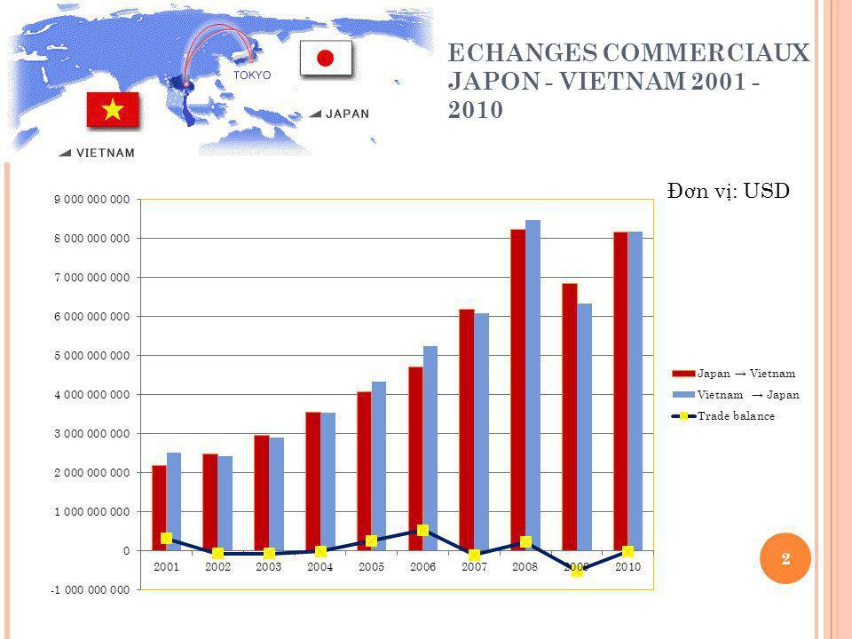 ECHANGES COMMERCIAUX JAPON - VIETNAM 2001 - 2010