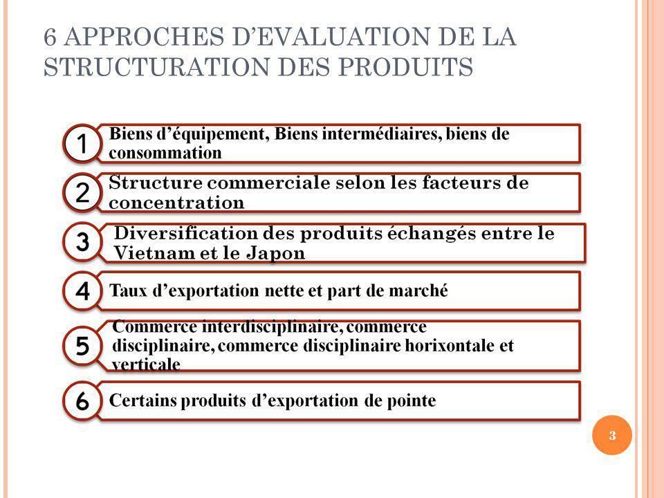 6 APPROCHES D'EVALUATION DE LA STRUCTURATION DES PRODUITS