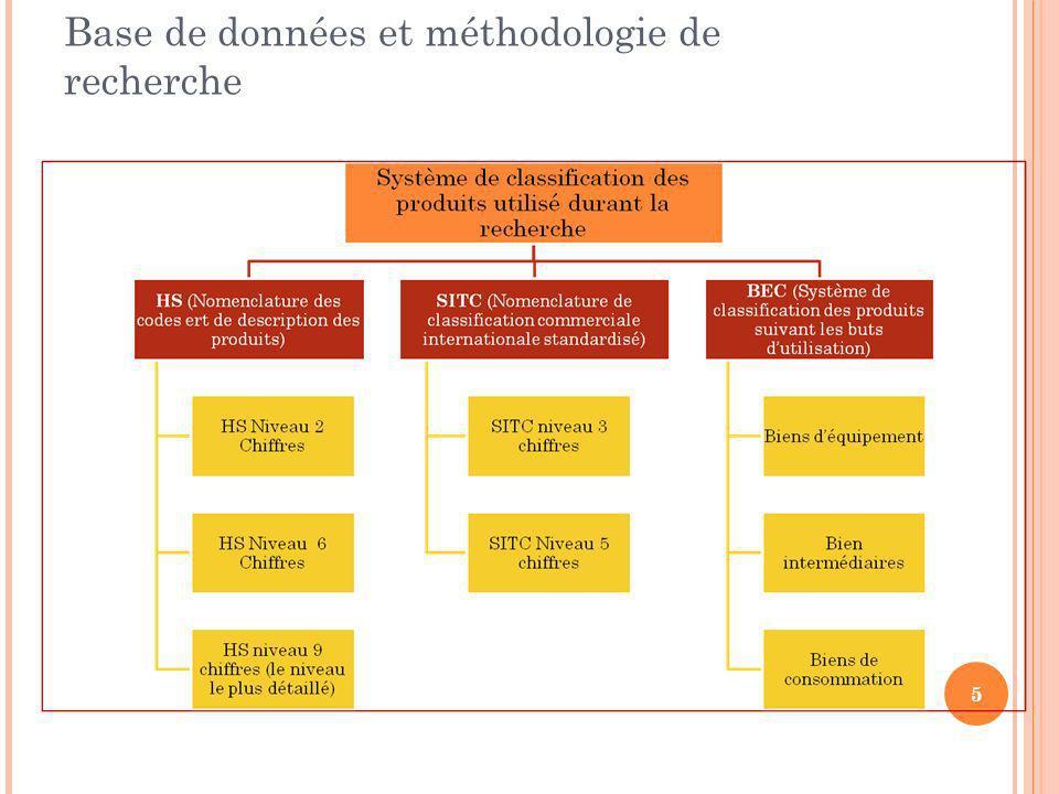 Base de données et méthodologie de recherche