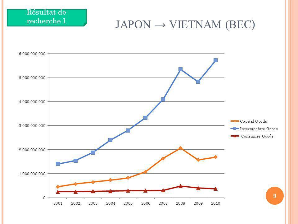 JAPON → VIETNAM (BEC) Résultat de recherche 1 9