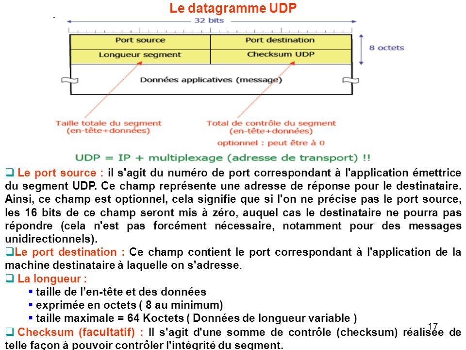 Le datagramme UDP