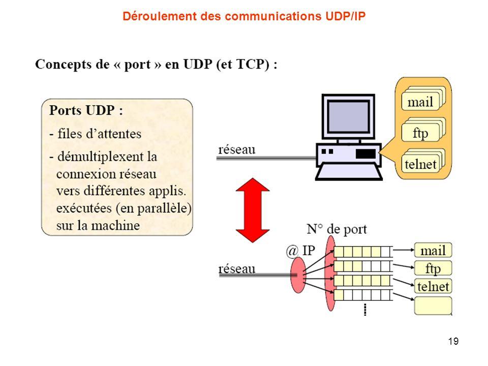 Déroulement des communications UDP/IP