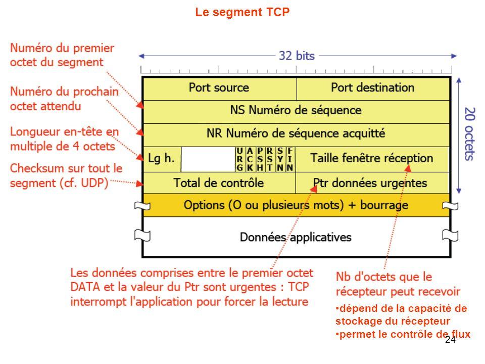 Le segment TCP dépend de la capacité de stockage du récepteur