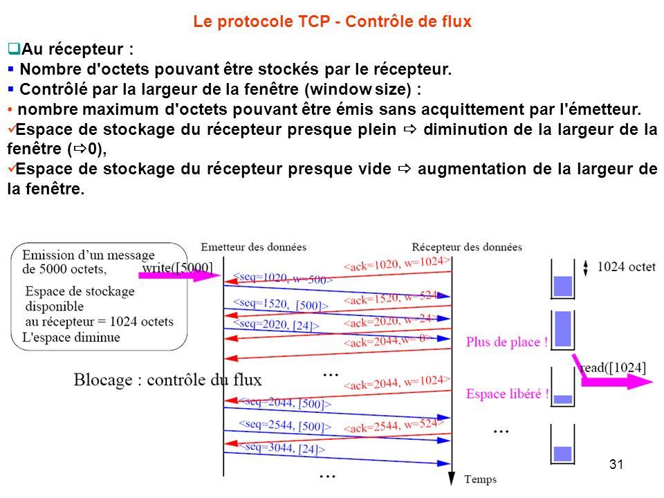 Le protocole TCP - Contrôle de flux