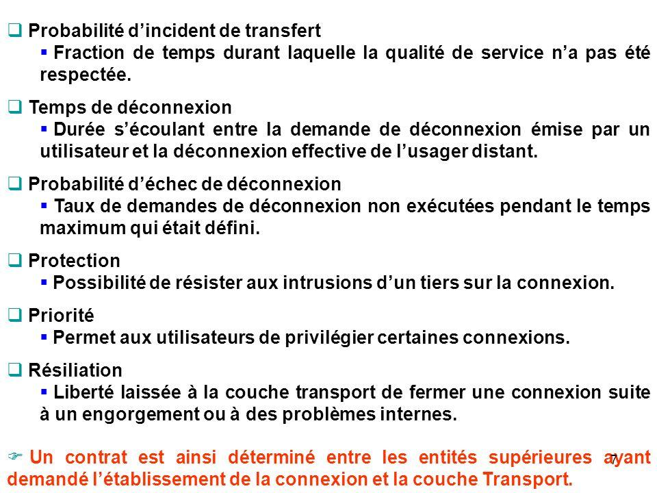 Probabilité d'incident de transfert