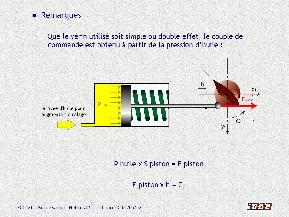 P huile x S piston = F piston